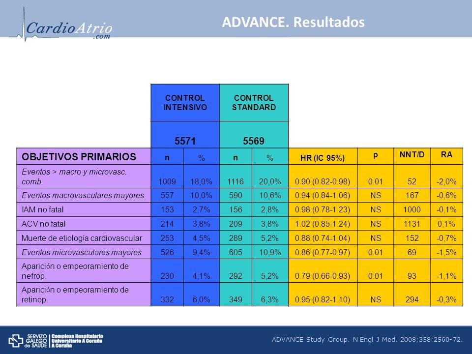 ADVANCE Study Group. N Engl J Med. 2008;358:2560-72. CONTROL INTENSIVO CONTROL STANDARD 55715569 OBJETIVOS PRIMARIOS n % n %HR (IC 95%) pNNT/DRA Event