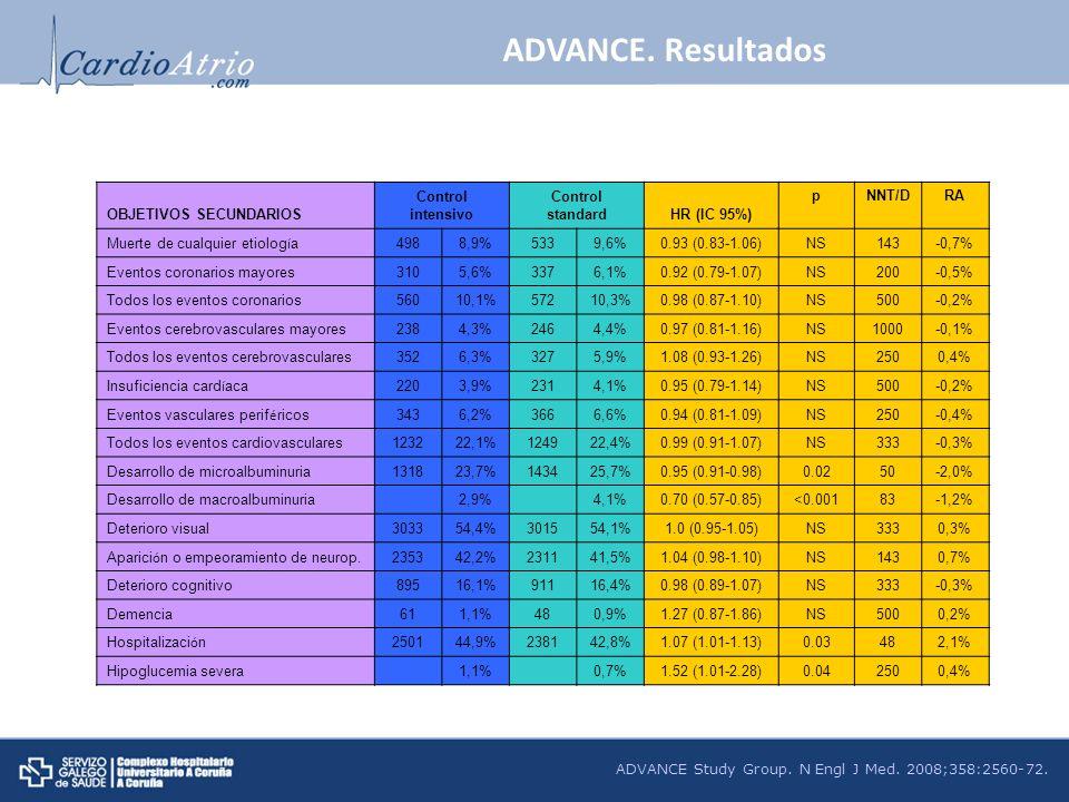 ADVANCE Study Group. N Engl J Med. 2008;358:2560-72. OBJETIVOS SECUNDARIOS Control intensivo Control standardHR (IC 95%) pNNT/DRA Muerte de cualquier