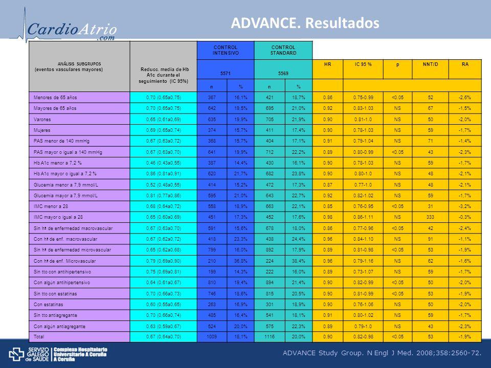 ANÁLISIS SUBGRUPOS (eventos vasculares mayores) Reducc. media de Hb A1c durante el seguimiento (IC 95%) CONTROL INTENSIVO CONTROL STANDARD 55715569 HR