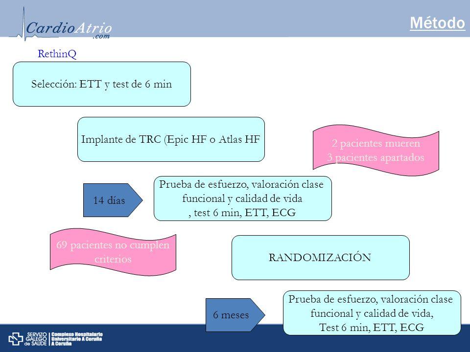 Método Selección: ETT y test de 6 min Implante de TRC (Epic HF o Atlas HF Prueba de esfuerzo, valoración clase funcional y calidad de vida, test 6 min