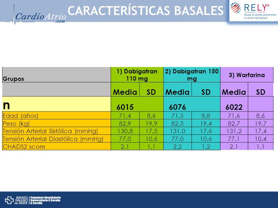Grupos 1) Dabigatran 110 mg 2) Dabigatran 150 mg 3) Warfarina MediaSDMediaSDMediaSD n 6015 6076 6022 Edad (años)71,48,671,58,871,68,6 Peso (kg)82,919,
