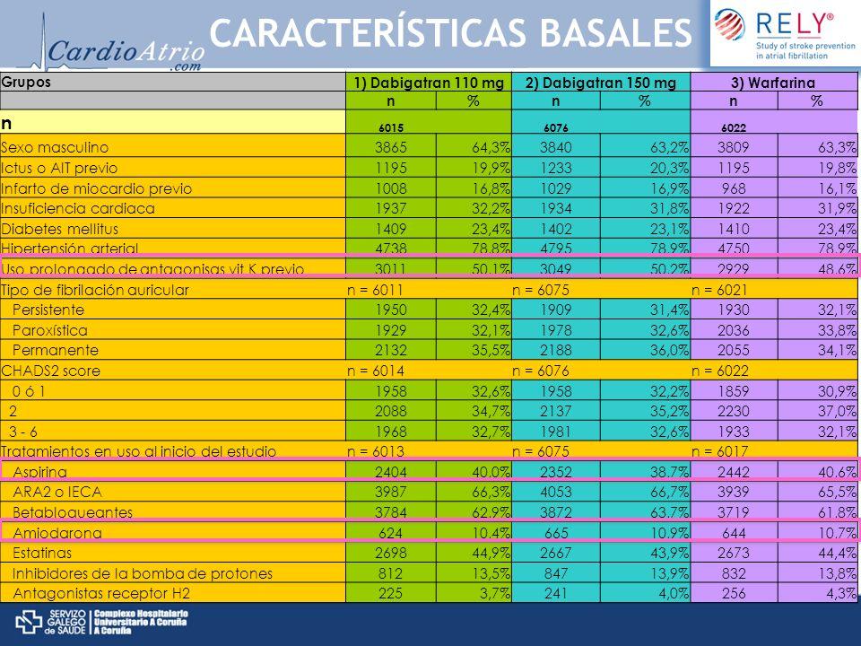 Grupos 1) Dabigatran 110 mg2) Dabigatran 150 mg3) Warfarina n%n%n% n 6015 6076 6022 Sexo masculino386564,3%384063,2%380963,3% Ictus o AIT previo119519