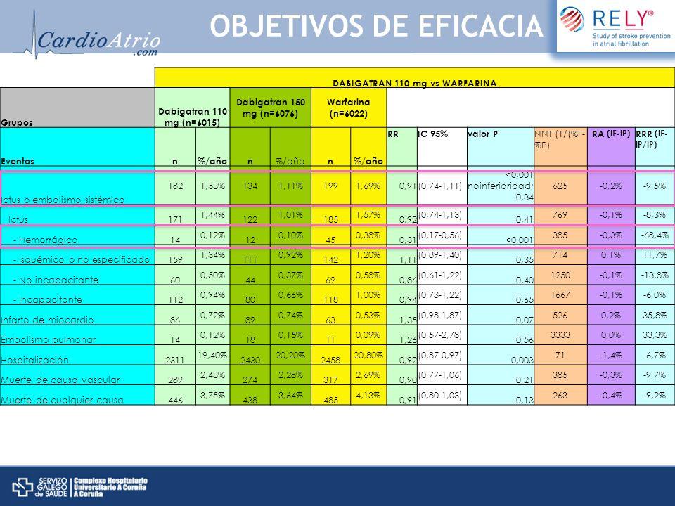 DABIGATRAN 110 mg vs WARFARINA Grupos Dabigatran 110 mg (n=6015) Dabigatran 150 mg (n=6076) Warfarina (n=6022) Eventosn%/añon n RRIC 95%valor P NNT (1