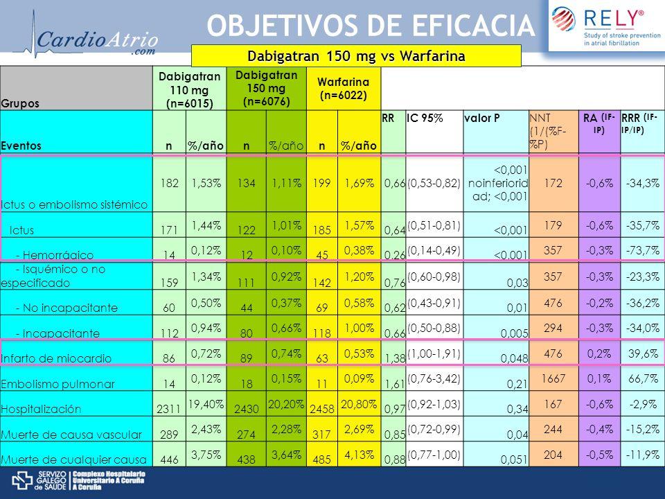 Grupos Dabigatran 110 mg (n=6015) Dabigatran 150 mg (n=6076) Warfarina (n=6022) Eventosn%/añon n RRIC 95%valor P NNT (1/(%F- %P) RA (IF- IP) RRR (IF-