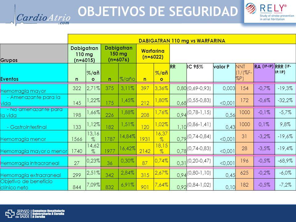 DABIGATRAN 110 mg vs WARFARINA Grupos Dabigatran 110 mg (n=6015) Dabigatran 150 mg (n=6076) Warfarina (n=6022) Eventosn %/añ on n RRIC 95%valor P NNT