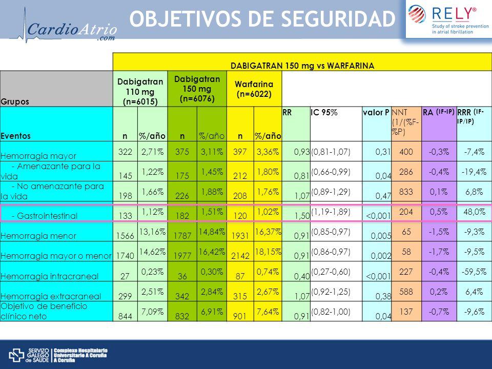 DABIGATRAN 150 mg vs WARFARINA Grupos Dabigatran 110 mg (n=6015) Dabigatran 150 mg (n=6076) Warfarina (n=6022) Eventosn%/añon n RRIC 95%valor P NNT (1