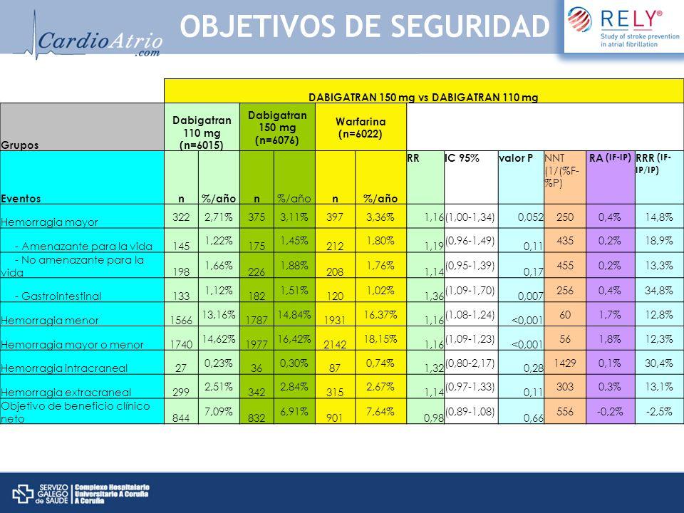 DABIGATRAN 150 mg vs DABIGATRAN 110 mg Grupos Dabigatran 110 mg (n=6015) Dabigatran 150 mg (n=6076) Warfarina (n=6022) Eventosn%/añon n RRIC 95%valor