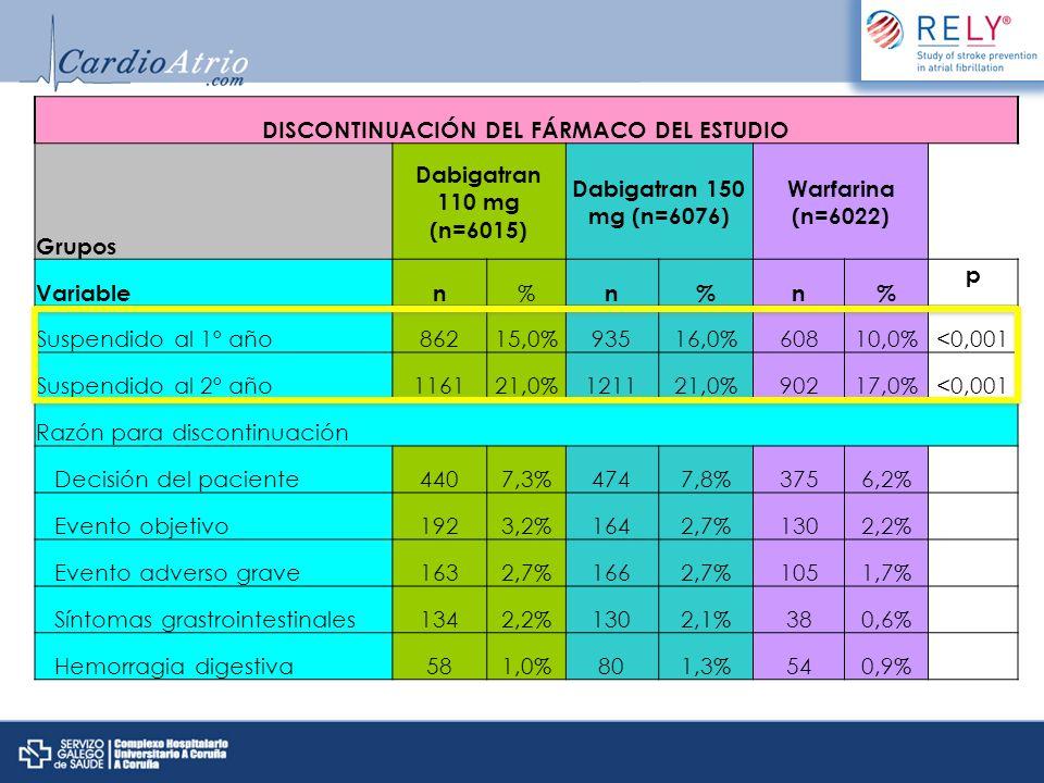 DISCONTINUACIÓN DEL FÁRMACO DEL ESTUDIO Grupos Dabigatran 110 mg (n=6015) Dabigatran 150 mg (n=6076) Warfarina (n=6022) Variablen % n%n% p Suspendido