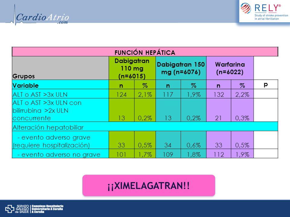 FUNCIÓN HEPÁTICA Grupos Dabigatran 110 mg (n=6015) Dabigatran 150 mg (n=6076) Warfarina (n=6022) Variablen%n%n% p ALT o AST >3x ULN1242,1%1171,9%1322,