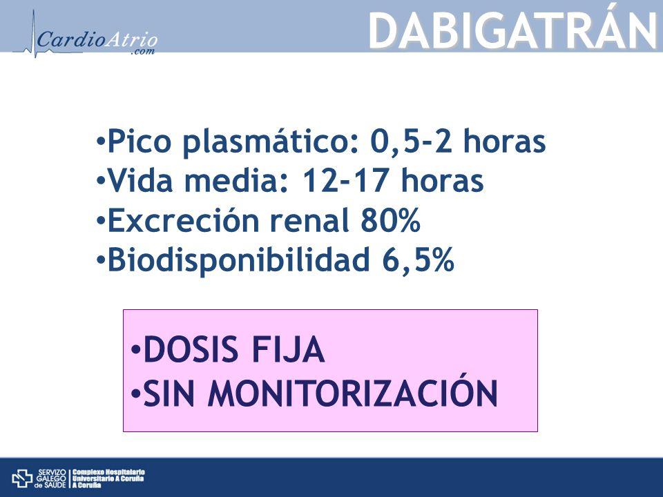 DABIGATRÁN Pico plasmático: 0,5-2 horas Vida media: 12-17 horas Excreción renal 80% Biodisponibilidad 6,5% DOSIS FIJA SIN MONITORIZACIÓN