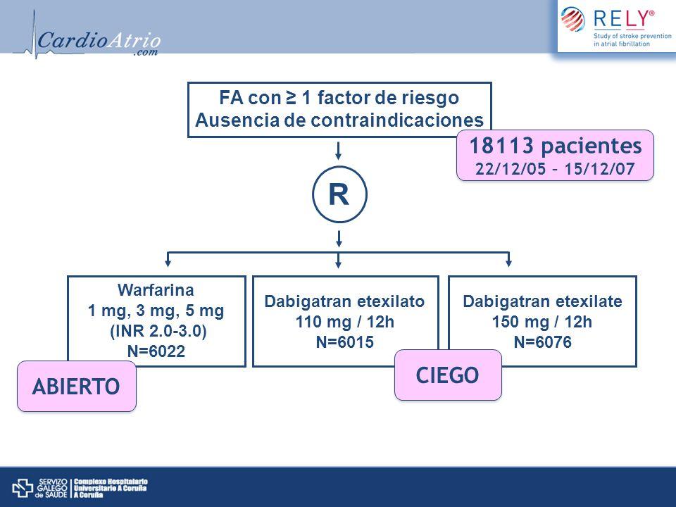 FA con 1 factor de riesgo Ausencia de contraindicaciones R Warfarina 1 mg, 3 mg, 5 mg (INR 2.0-3.0) N=6022 Dabigatran etexilato 110 mg / 12h N=6015 Da