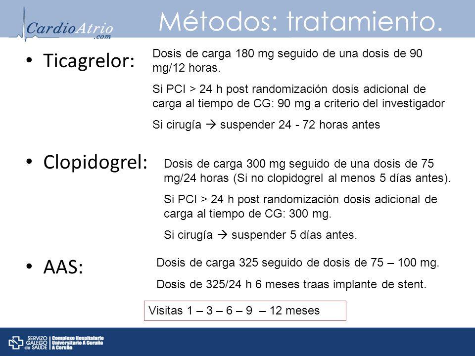 Métodos: tratamiento. Ticagrelor: Dosis de carga 180 mg seguido de una dosis de 90 mg/12 horas. Si PCI > 24 h post randomización dosis adicional de ca