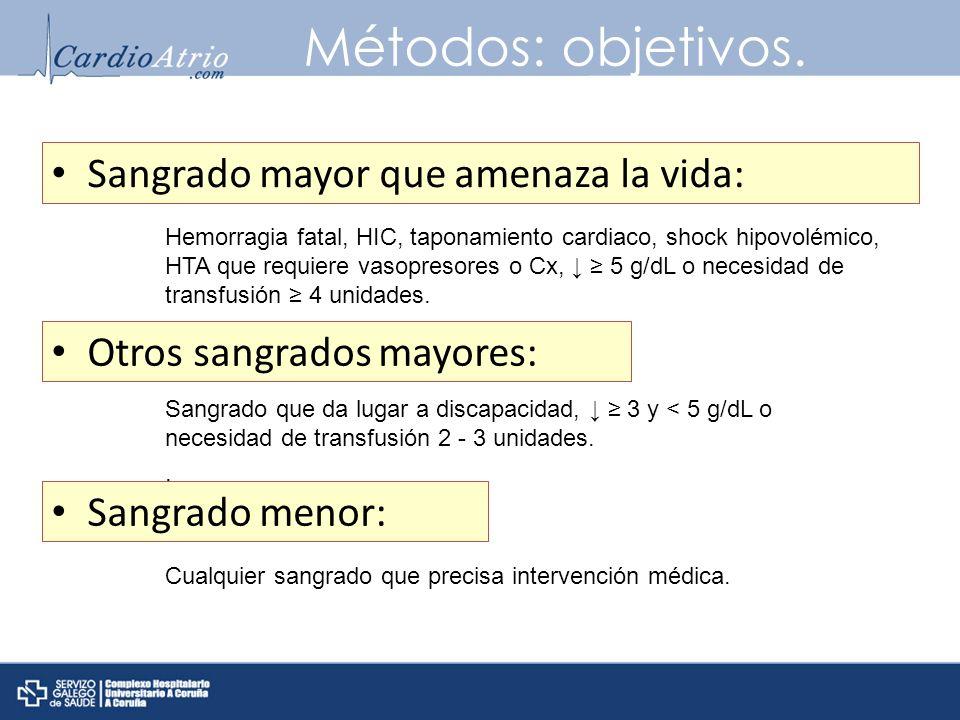 Métodos: objetivos. Sangrado mayor que amenaza la vida: Hemorragia fatal, HIC, taponamiento cardiaco, shock hipovolémico, HTA que requiere vasopresore