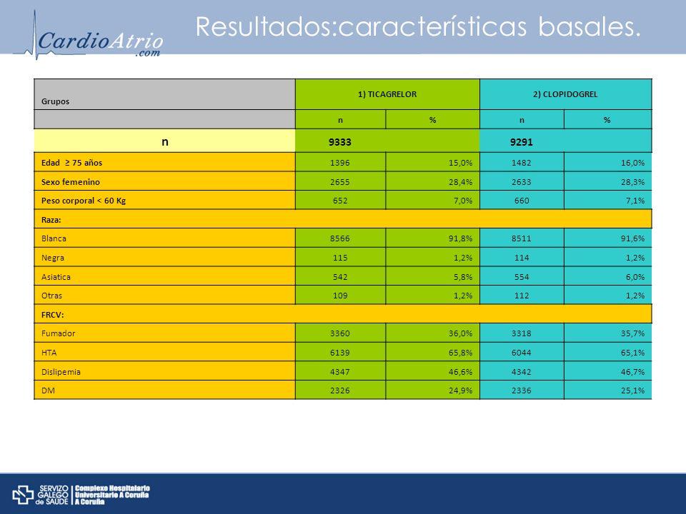 Resultados:características basales. Grupos 1) TICAGRELOR2) CLOPIDOGREL n%n% n 9333 9291 Edad 75 años139615,0%148216,0% Sexo femenino265528,4%263328,3%