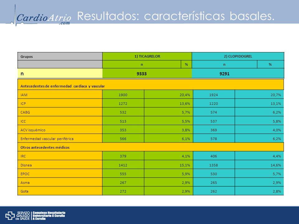 Resultados: características basales. Antecedentes de enfermedad cardiaca y vascular IAM190020,4%192420,7% ICP127213,6%122013,1% CABG5325,7%5746,2% ICC