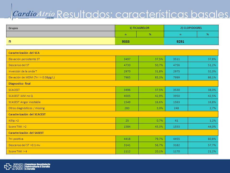Resultados: características basales. Caracterización del SCA Elevación persistente ST349737,5%351137,8% Descenso del ST473050,7%475651,2% Inversión de