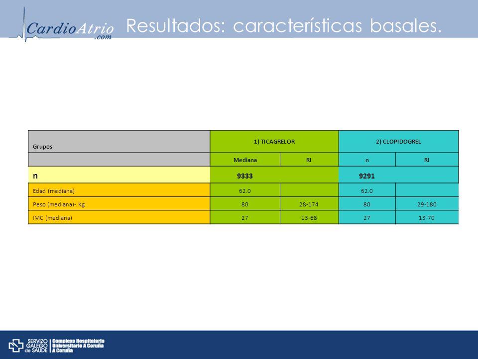 Resultados: características basales. Grupos 1) TICAGRELOR2) CLOPIDOGREL MedianaRIn n 9333 9291 Edad (mediana)62.0 Peso (mediana)- Kg8028-1748029-180 I
