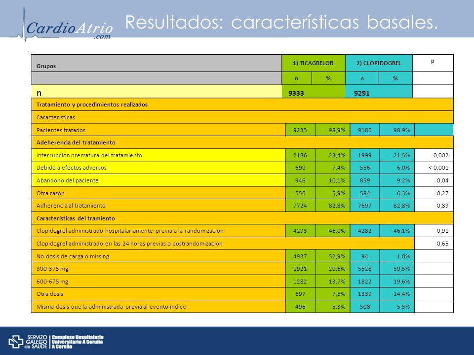 Resultados: características basales. Grupos 1) TICAGRELOR2) CLOPIDOGREL p n%n% n 9333 9291 Tratamiento y procedimientos realizados Características Pac