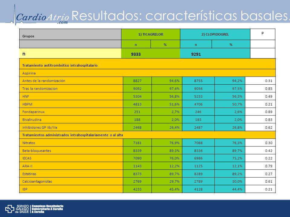 Resultados: características basales. Grupos 1) TICAGRELOR2) CLOPIDOGREL p n%n% n 9333 9291 Tratamiento antitrombótico intrahospitalario Aspirina Antes