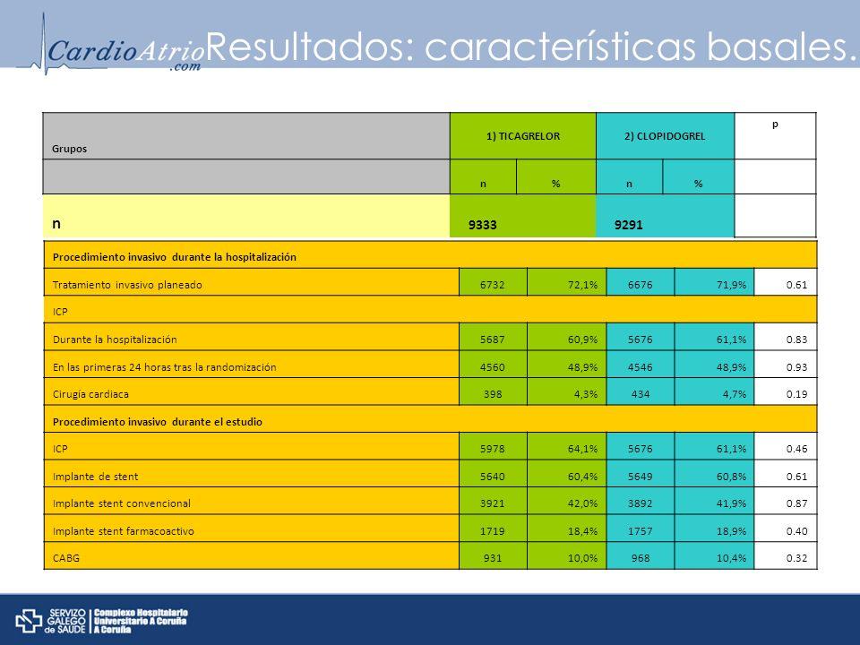 Resultados: características basales. Grupos 1) TICAGRELOR2) CLOPIDOGREL p n%n% n 9333 9291 Procedimiento invasivo durante la hospitalización Tratamien