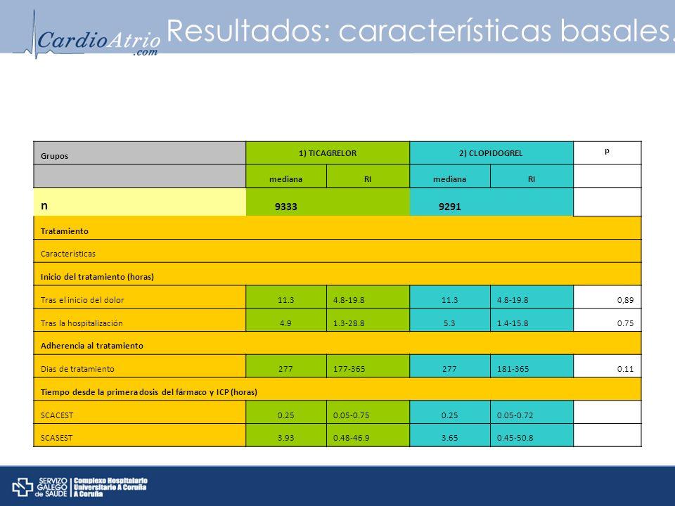 Resultados: características basales. Grupos 1) TICAGRELOR2) CLOPIDOGREL p medianaRImedianaRI n 9333 9291 Tratamiento Características Inicio del tratam