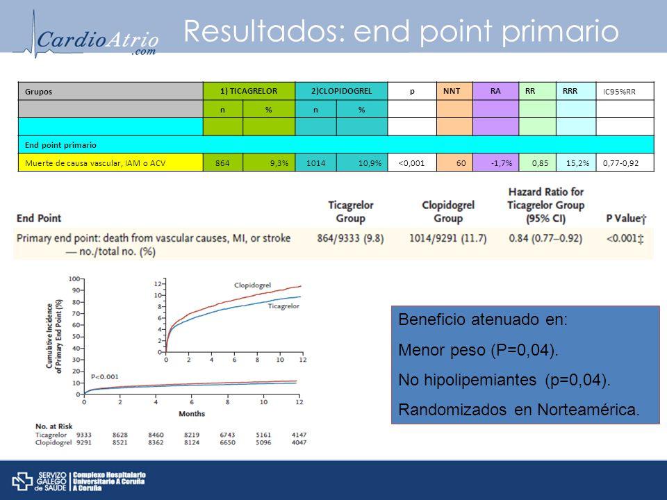 Resultados: end point primario Beneficio atenuado en: Menor peso (P=0,04). No hipolipemiantes (p=0,04). Randomizados en Norteamérica. Grupos 1) TICAGR