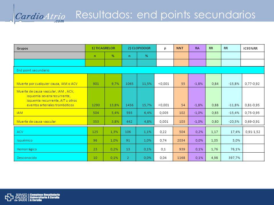 Resultados: end points secundarios End point secundario Muerte por cualquier causa, IAM o ACV9019,7%106511,5%<0,00155-1,8%0,84-15,8%0,77-0,92 Muerte d