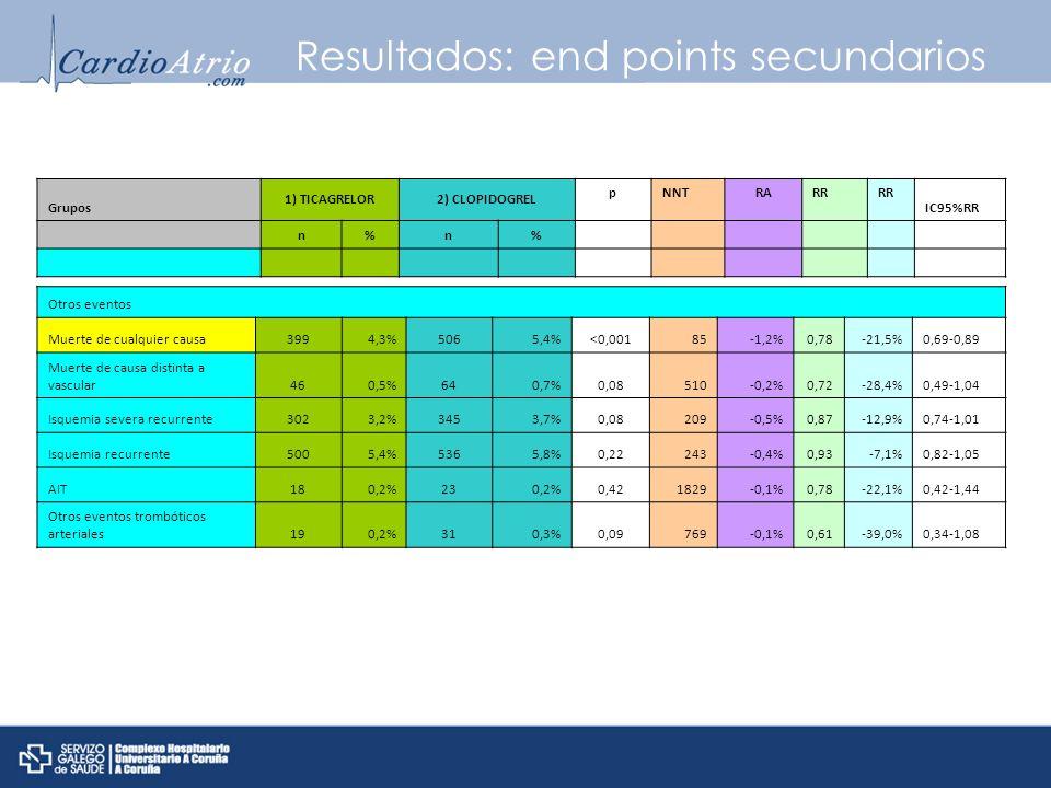 Resultados: end points secundarios Grupos 1) TICAGRELOR2) CLOPIDOGREL pNNTRARR IC95%RR n%n% Otros eventos Muerte de cualquier causa3994,3%5065,4%<0,00