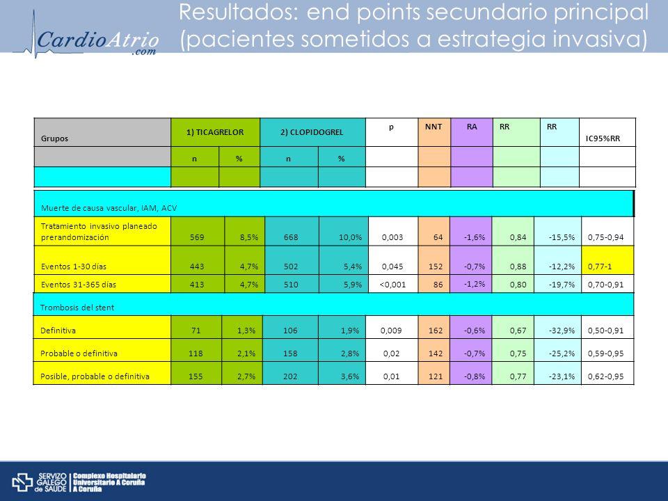 Resultados: end points secundario principal (pacientes sometidos a estrategia invasiva) Trombosis del stent Definitiva711,3%1061,9%0,009162-0,6%0,67-3