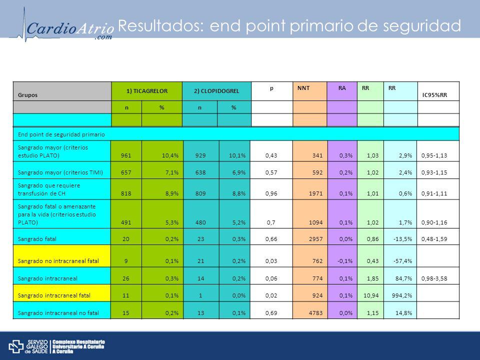 Resultados: end point primario de seguridad Grupos 1) TICAGRELOR2) CLOPIDOGREL pNNTRARR IC95%RR n%n% End point de seguridad primario Sangrado mayor (c