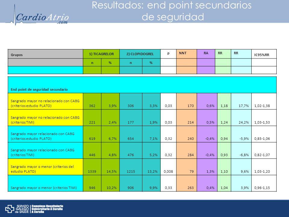 Resultados: end point secundarios de seguridad Grupos 1) TICAGRELOR2) CLOPIDOGREL pNNTRARR IC95%RR n%n% End point de seguridad secundario Sangrado may