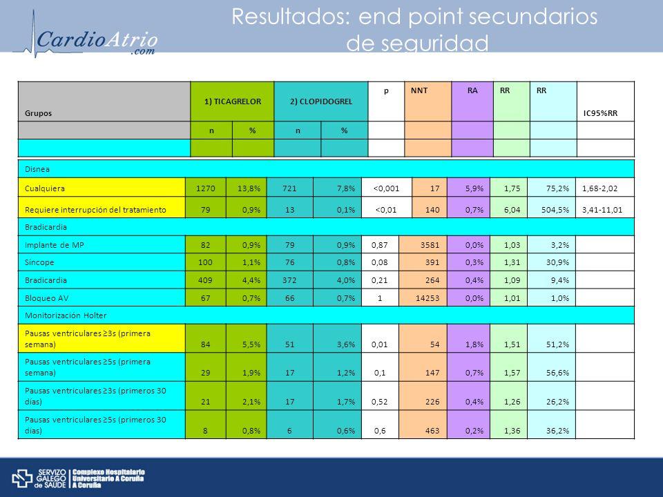 Resultados: end point secundarios de seguridad Grupos 1) TICAGRELOR2) CLOPIDOGREL pNNTRARR IC95%RR n%n% Disnea Cualquiera127013,8%7217,8%<0,001175,9%1