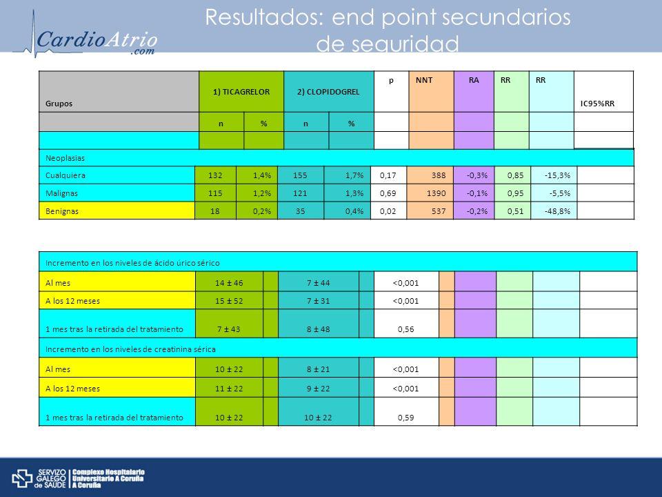 Resultados: end point secundarios de seguridad Neoplasias Cualquiera1321,4%1551,7%0,17388-0,3%0,85-15,3% Malignas1151,2%1211,3%0,691390-0,1%0,95-5,5%