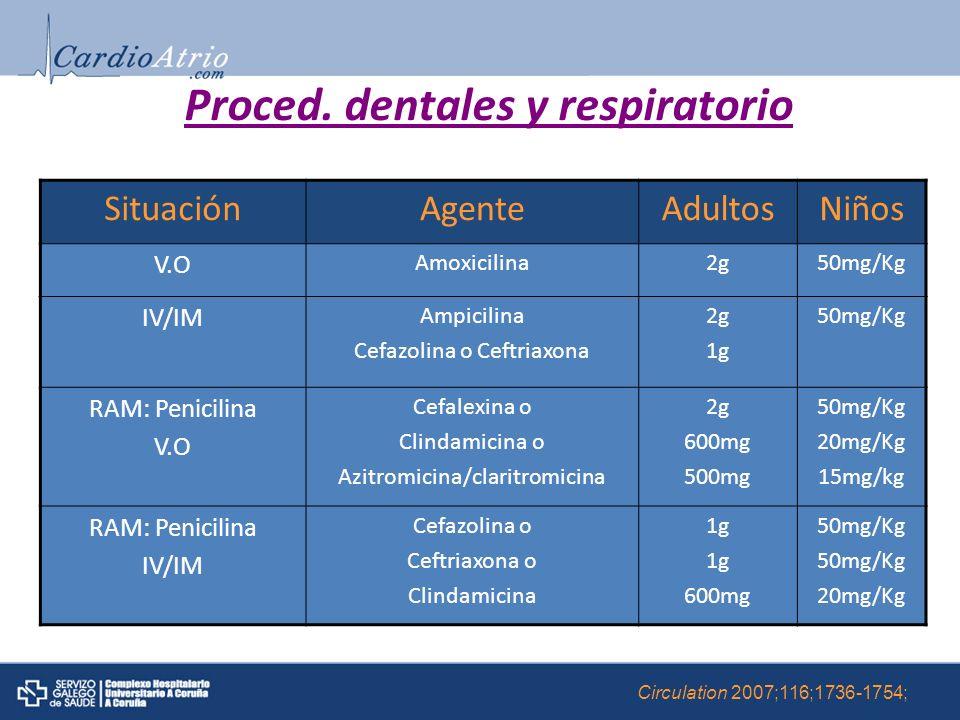 Proced. dentales y respiratorio SituaciónAgenteAdultosNiños V.O Amoxicilina2g50mg/Kg IV/IM Ampicilina Cefazolina o Ceftriaxona 2g 1g 50mg/Kg RAM: Peni