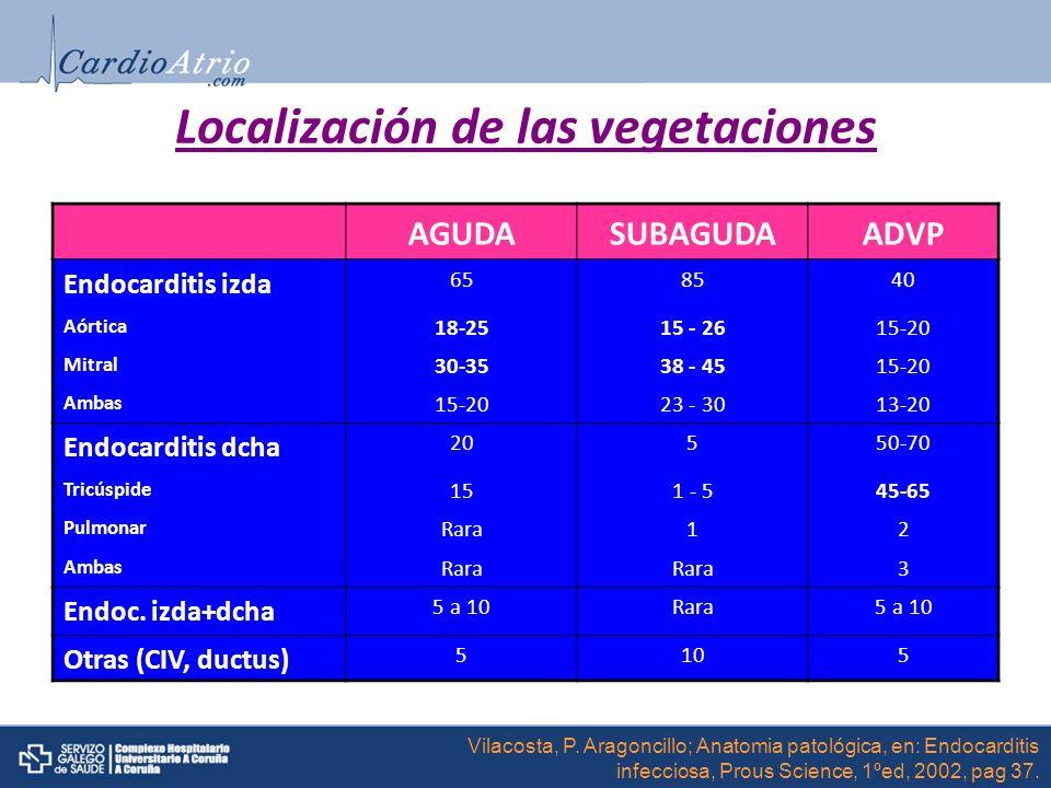 AGUDASUBAGUDAADVP Endocarditis izda 658540 Aórtica 18-2515 - 2615-20 Mitral 30-3538 - 4515-20 Ambas 15-2023 - 3013-20 Endocarditis dcha 20550-70 Tricú