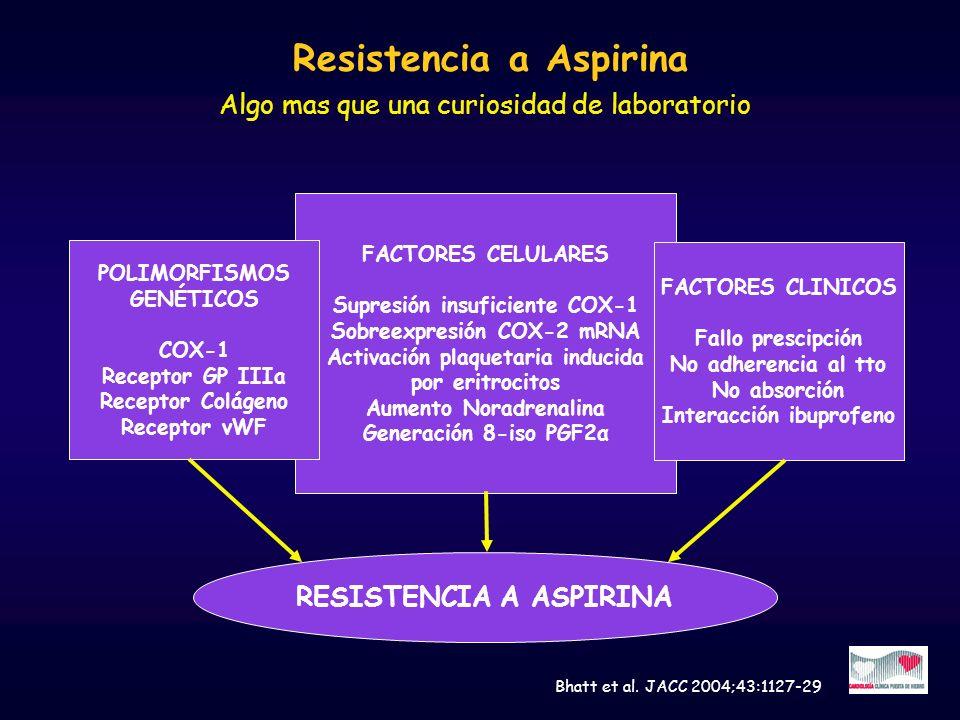 Resistencia a Aspirina Algo mas que una curiosidad de laboratorio FACTORES CELULARES Supresión insuficiente COX-1 Sobreexpresión COX-2 mRNA Activación