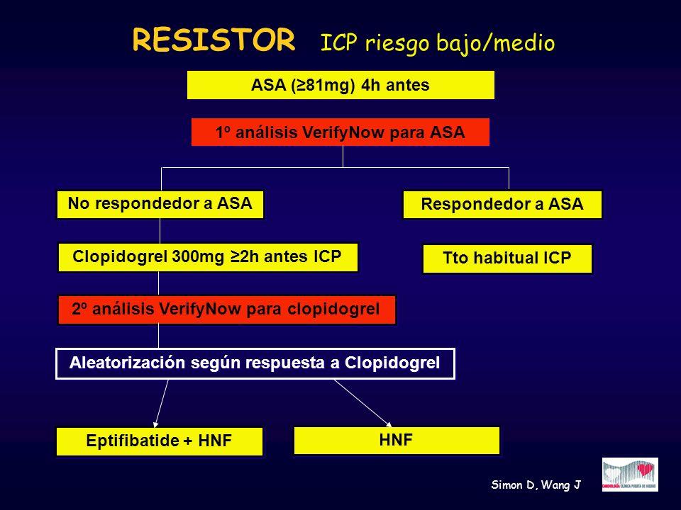 RESISTOR ICP riesgo bajo/medio ASA (81mg) 4h antes No respondedor a ASA 1º análisis VerifyNow para ASA Respondedor a ASA Clopidogrel 300mg 2h antes IC