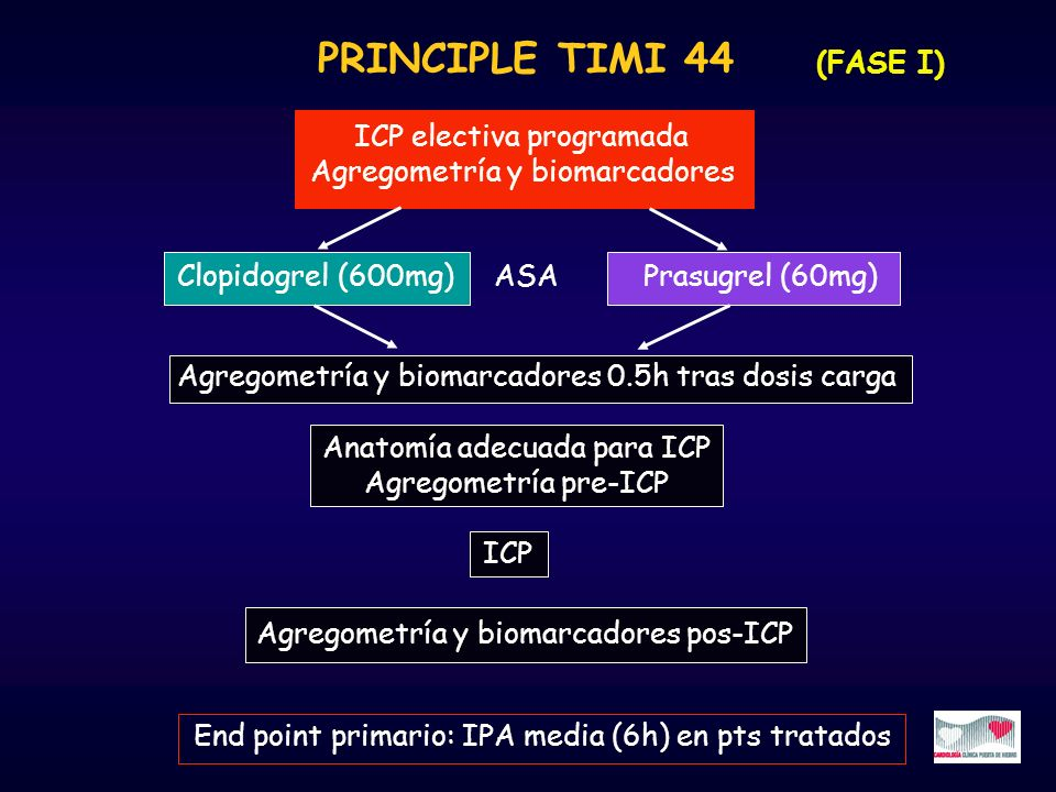 PRINCIPLE TIMI 44 (FASE I) ICP electiva programada Agregometría y biomarcadores End point primario: IPA media (6h) en pts tratados Clopidogrel (600mg)