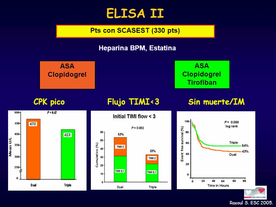 ELISA II Pts con SCASEST (330 pts) ASA Clopidogrel ASA Clopidogrel Heparina BPM, Estatina ASA Clopidogrel Tirofiban ASA Clopidogrel Tirofiban Rasoul S