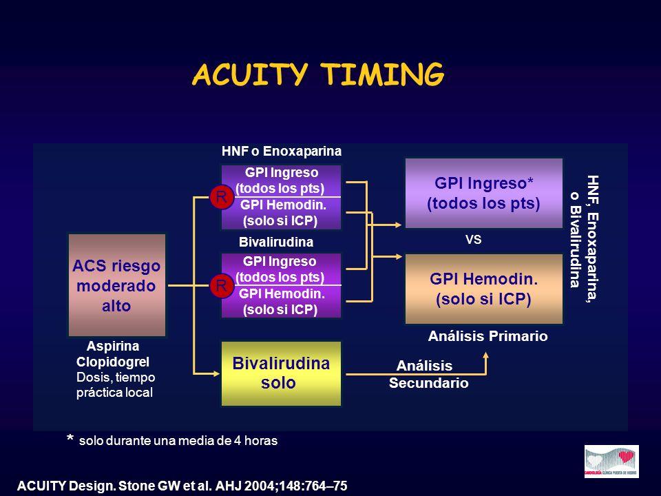ACS riesgo moderado alto ACUITY Design. Stone GW et al. AHJ 2004;148:764–75 Bivalirudina solo GPI Ingreso (todos los pts) GPI Hemodin. (solo si ICP) R