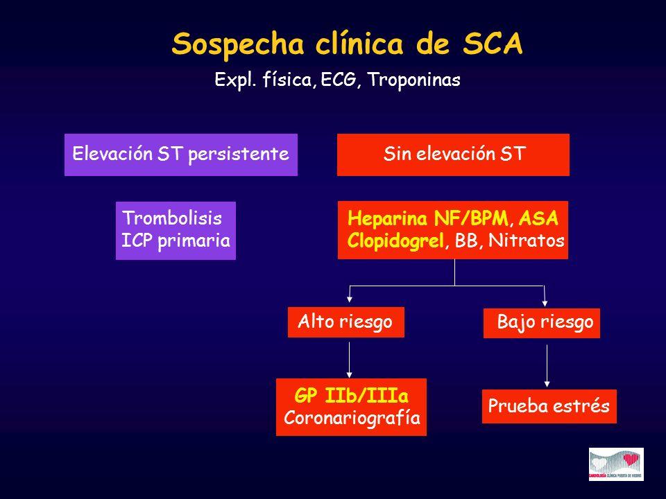 Sospecha clínica de SCA Expl. física, ECG, Troponinas Elevación ST persistente Sin elevación ST Trombolisis ICP primaria Heparina NF/BPM, ASA Clopidog