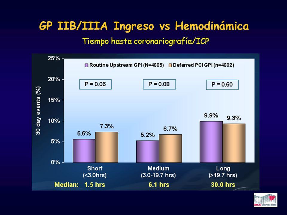 GP IIB/IIIA Ingreso vs Hemodinámica Tiempo hasta coronariografía/ICP