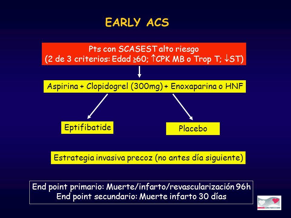 EARLY ACS Pts con SCASEST alto riesgo (2 de 3 criterios: Edad 60; CPK MB o Trop T; ST) Aspirina + Clopidogrel (300mg) + Enoxaparina o HNF Eptifibatide