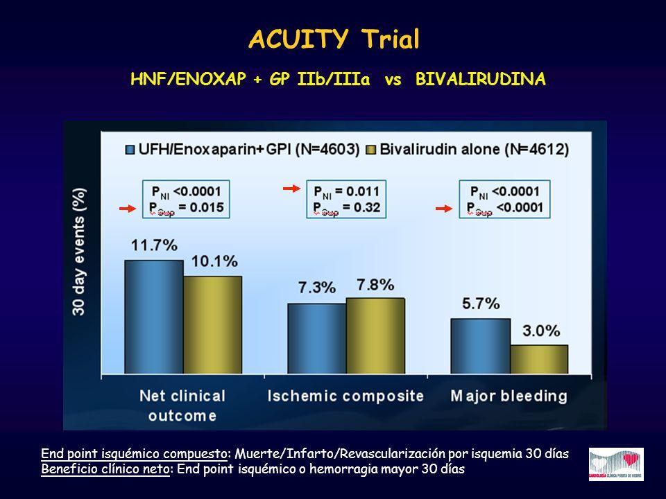 ACUITY Trial End point isquémico compuesto: Muerte/Infarto/Revascularización por isquemia 30 días Beneficio clínico neto: End point isquémico o hemorr