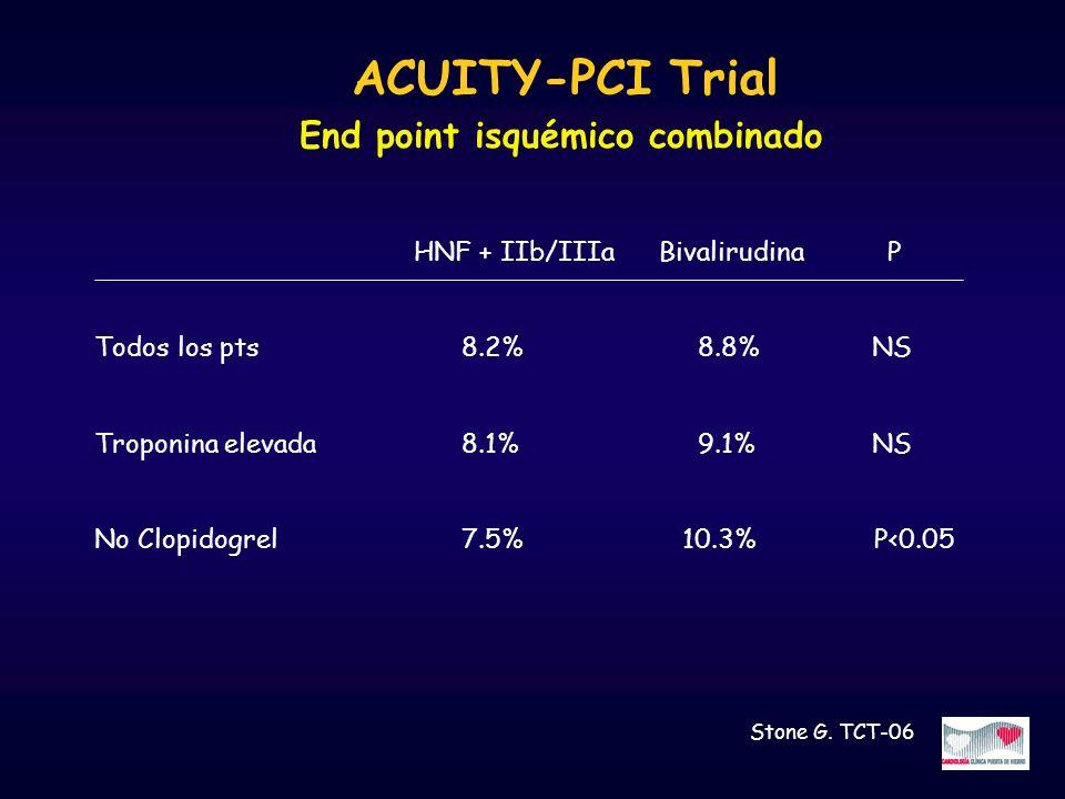 ACUITY-PCI Trial End point isquémico combinado HNF + IIb/IIIa Bivalirudina P Todos los pts 8.2% 8.8% NS Troponina elevada 8.1% 9.1% NS No Clopidogrel