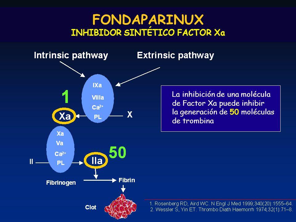 FONDAPARINUX INHIBIDOR SINTÉTICO FACTOR Xa La inhibición de una molécula de Factor Xa puede inhibir la generación de 50 moléculas de trombina