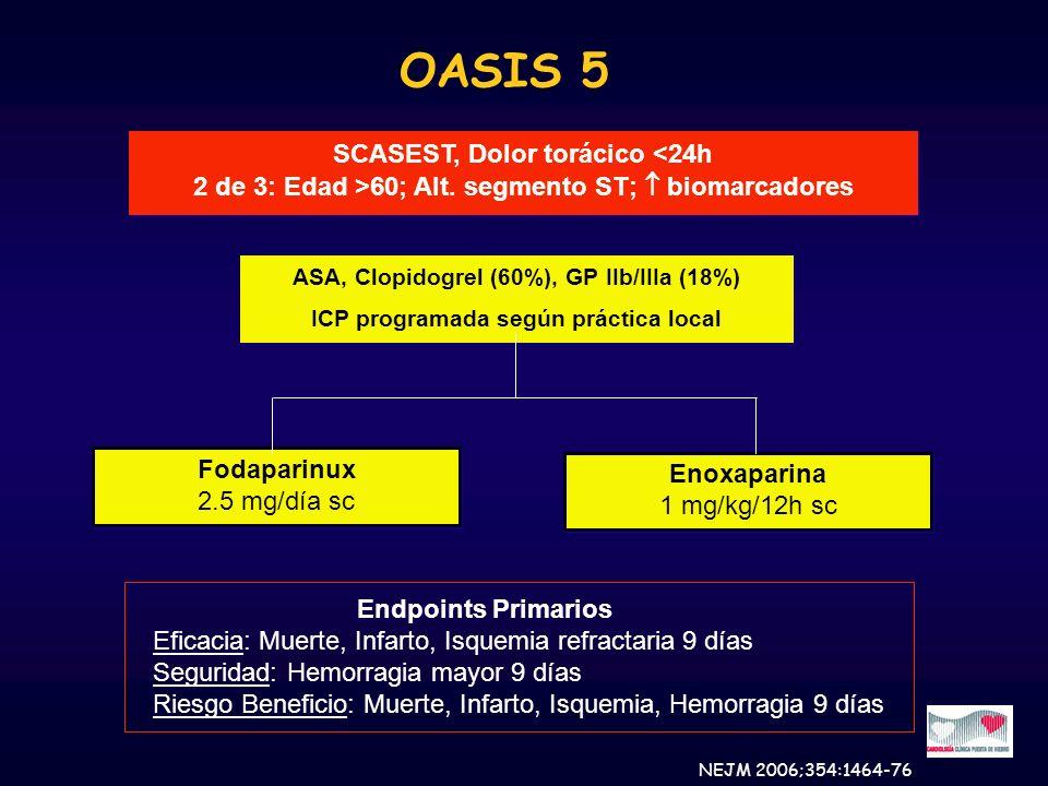 OASIS 5 SCASEST, Dolor torácico <24h 2 de 3: Edad >60; Alt. segmento ST; biomarcadores SCASEST, Dolor torácico <24h 2 de 3: Edad >60; Alt. segmento ST