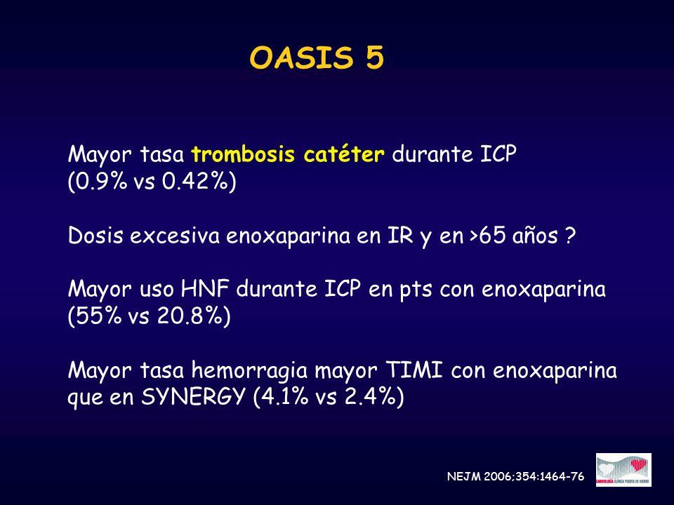 OASIS 5 Mayor tasa trombosis catéter durante ICP (0.9% vs 0.42%) Dosis excesiva enoxaparina en IR y en >65 años ? Mayor uso HNF durante ICP en pts con