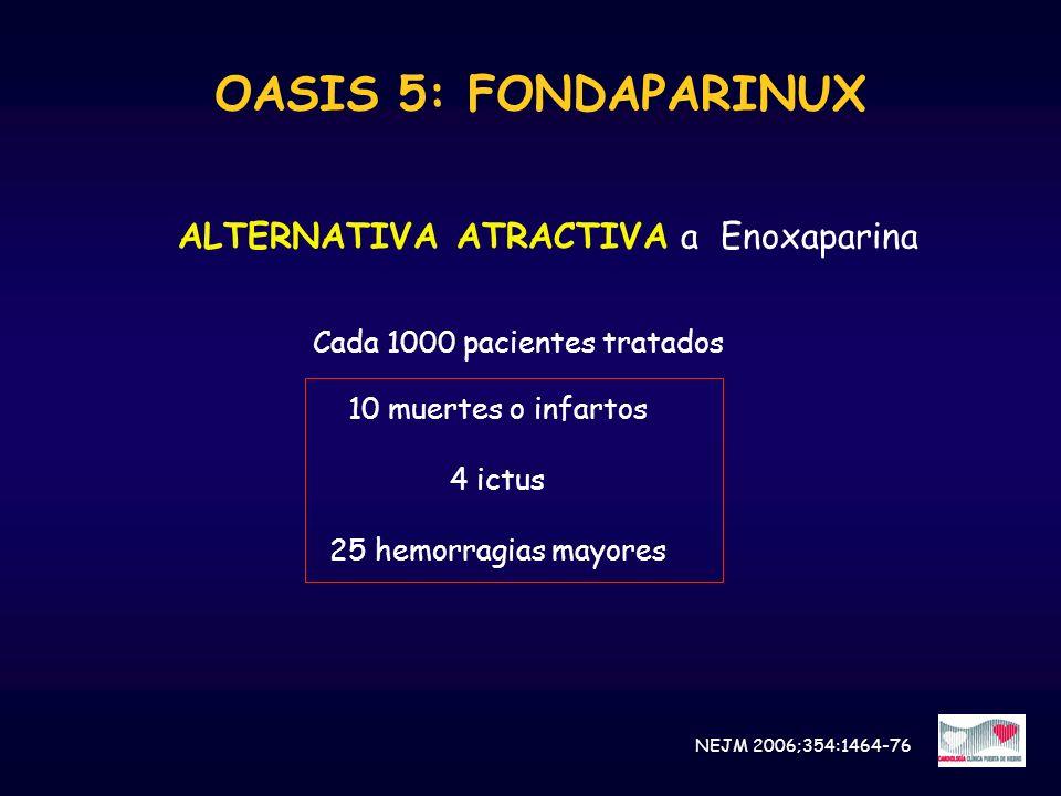 OASIS 5: FONDAPARINUX ALTERNATIVA ATRACTIVA a Enoxaparina Cada 1000 pacientes tratados 10 muertes o infartos 4 ictus 25 hemorragias mayores NEJM 2006;