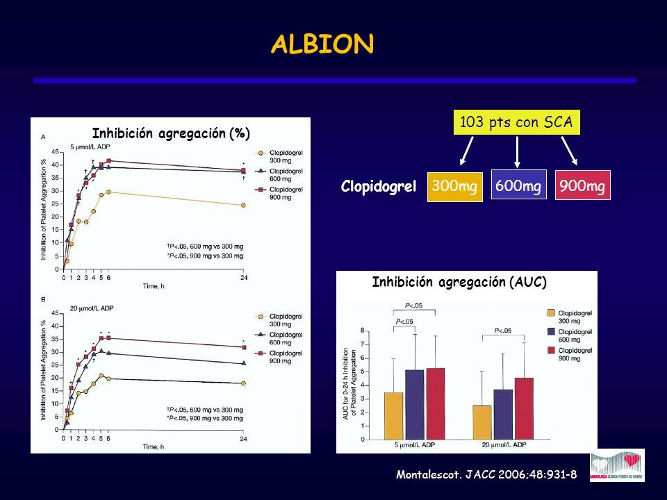 ALBION Mortalidad Montalescot. JACC 2006;48:931-8 Inhibición agregación (%) Inhibición agregación (AUC) 103 pts con SCA Clopidogrel 300mg 600mg 900mg